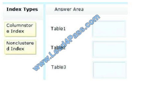 lead4pass 70-464 exam question q3-1