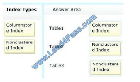 lead4pass 70-464 exam question q3-2