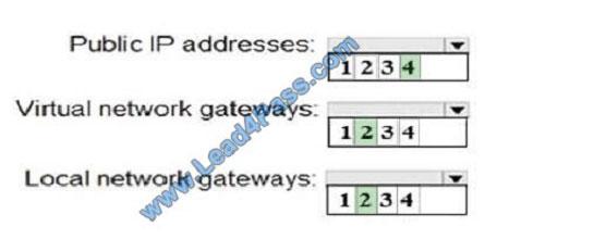 lead4pass az-103 exam question q5-1