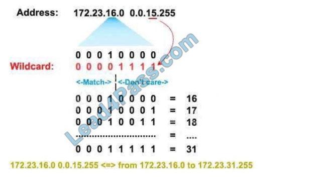 cisco 350-501 q6